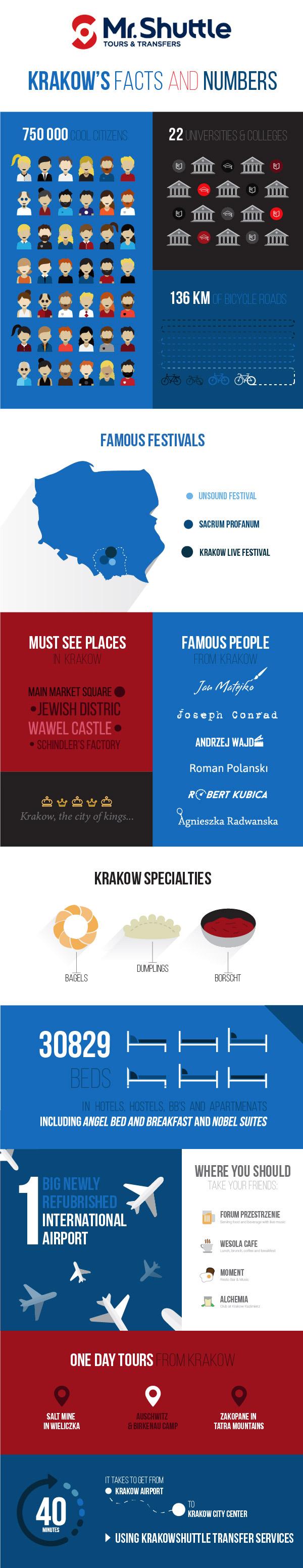 krakow info grapics